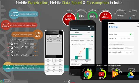 mobile speed mobile mobile data speed and consumption in