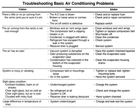 auto air conditioning troubleshooting flowchart auto air conditioning troubleshooting flowchart