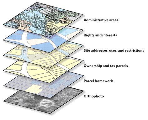 Theme Definition Gis | an overview of geodatabase design