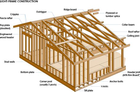 wood glossary and images useful building design