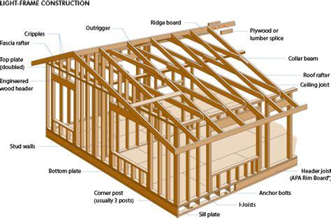 house frame glossary wood university