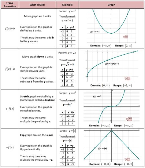 Transformations Of Parent Functions Worksheet by Math Tip Of The Week Parent Functions And Transformations