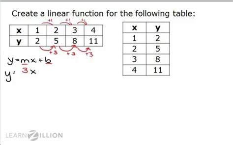 construct 2 function tutorial construct linear functions from tables for teachers