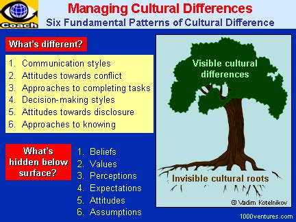 managing cultural differences global leadership for the 21st century books managing cultural differences managing cross cultural