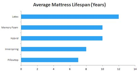 mattress comfort level guide mattress buying guide sleepopolis