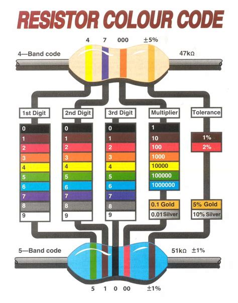 how to read color band resistor how to read a resistor color code azega