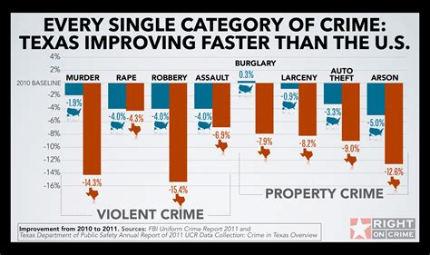 houston map crime rate houston crime statistics 2016