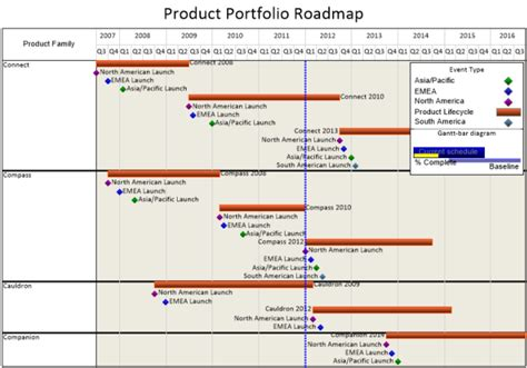 best photos of project road map template excel product
