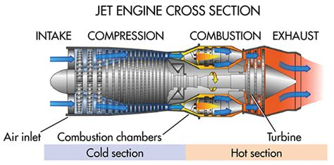 What S The Difference Between Turbine Engines Machine