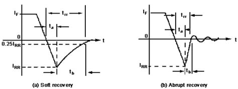 diode trr test circuit macromodeling with spice of sic schottky diode
