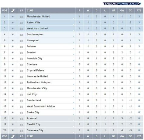 epl table up to date tweets y memes de chile premier