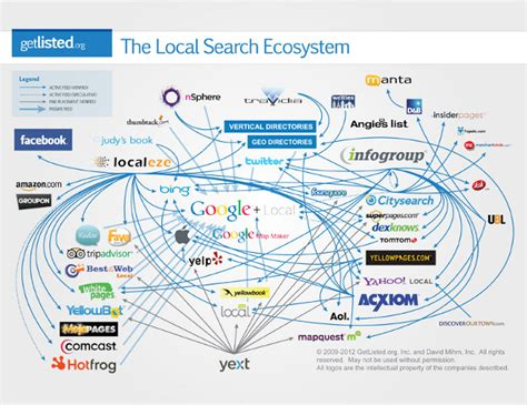 local search clean up business listings with yext