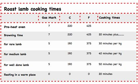 Rack Of Cooking Time by How To Roast Roast Cooking Times No Veg