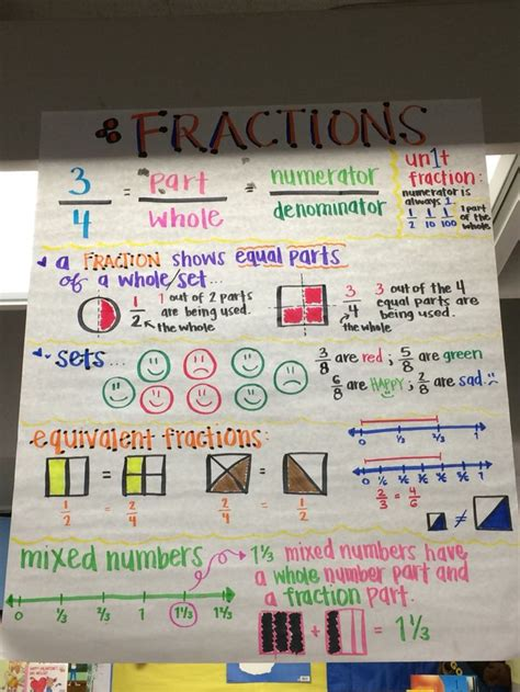 fraction of a set grade fractions anchor chart unit fractions equivalent