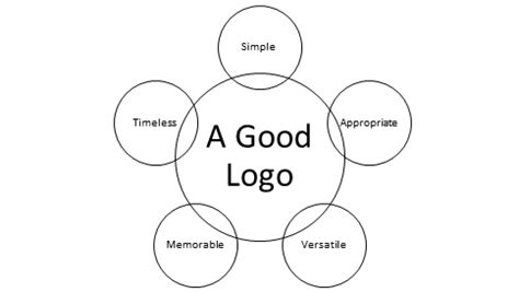 what a great principles to follow while designing an effective business logo palmetto web design