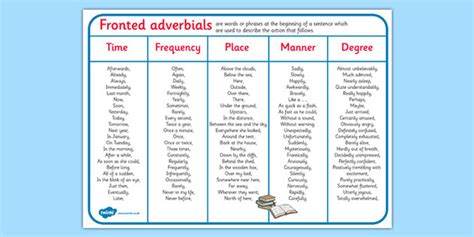 ks2 biography wordmat fronted adverbials word mat fronted adverbials word mat