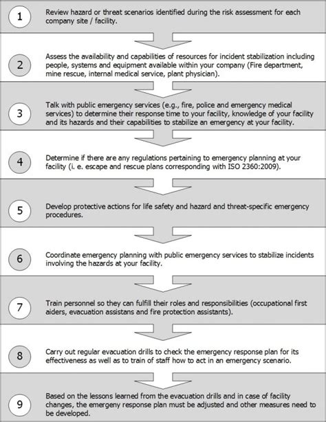 Emergency Response Plan Template Principal Photograph Eap 2 B 2 Bdepartmental Blank Departmental Incident Response Plan Template 2
