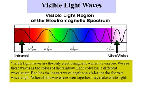 which color of visible light has the shortest wavelength electromagnetic waves different wavelengths ppt