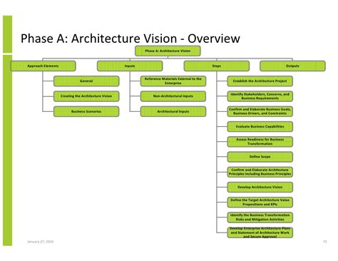 pretty togaf architecture vision template images gallery