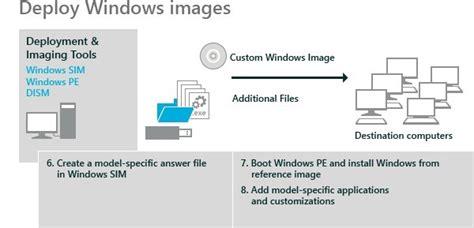 windows 10 adk tutorial windows assessment and deployment kit adk for windows 8 7
