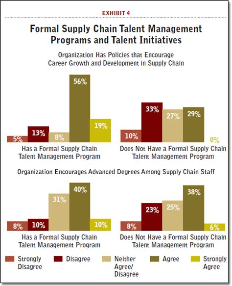 starting a talent development program what works in talent development books supply chain talent development is still a work in