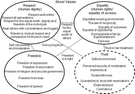themes morals list list of morals and values f f info 2017