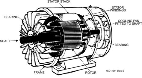 induction generator ac or dc what are the similarities between an ac motor and a dc generator electronics quora