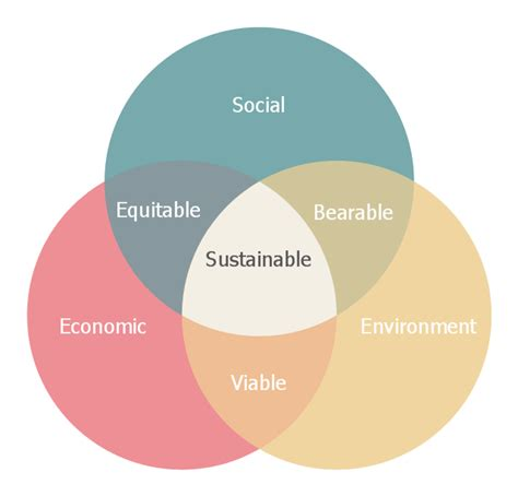 Land Use And Sustainable Development Outline by Venn Diagram