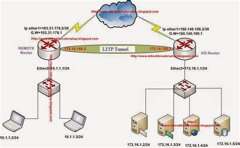 membuat vpn l2tp mikrotik fig mikrotik router site to site l2tp vpn tunnel configuration