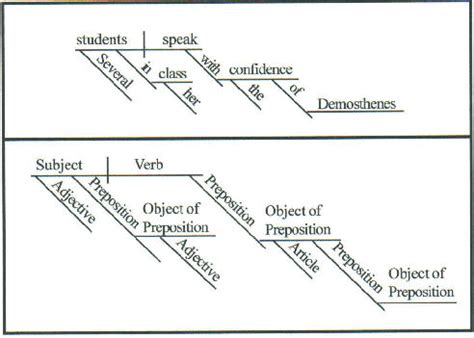 how to diagram a sentence exles diagramming sentences