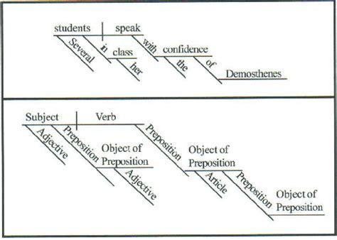 diagram a sentence for me diagramming sentences