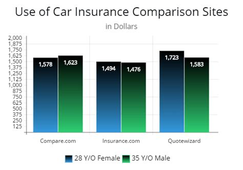 Top Comparison Sites For Cheaper Auto Insurance Plus