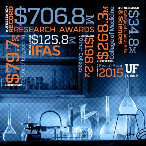 Uf Records 09 Uf Receives Record 706 8 Million In Research Funding
