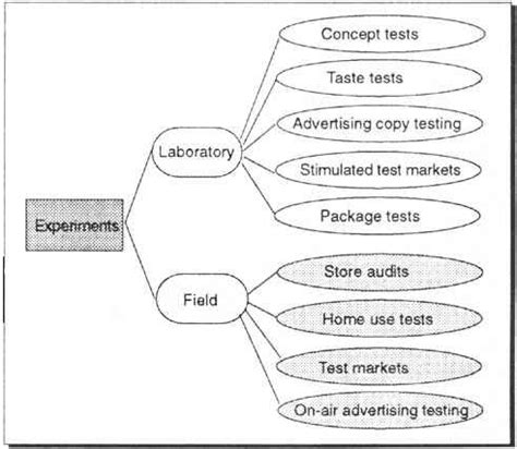 research design natural experiment chapter 6 experimentation