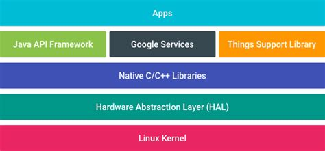 android layout framework overview android things