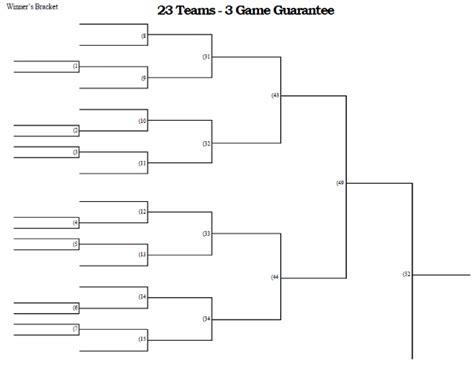 23 team 3 game guarantee tournament bracket printable