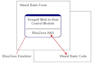visual basic diagram embed activex in a vb form