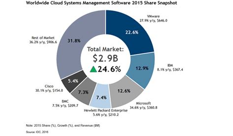 Global Mba Idc by Microsoft Gaining Global Cloud Management Mspoweruser
