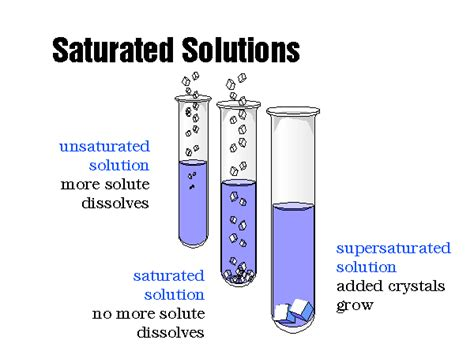 saturated diagram saturated solution gallery