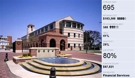 Mba Colleges In California by California Mba Programs No Gmat Sincnews5r