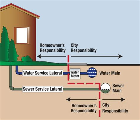 Sewer Service Sewer Lines Water Qwikplumb