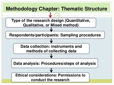 methodology dissertation structure writing a research