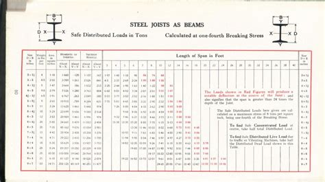 Steel Section Chart by I Beam Load Chart Steel Joists As Beams Ayucar