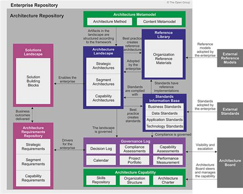 enterprise pattern library architecture repository