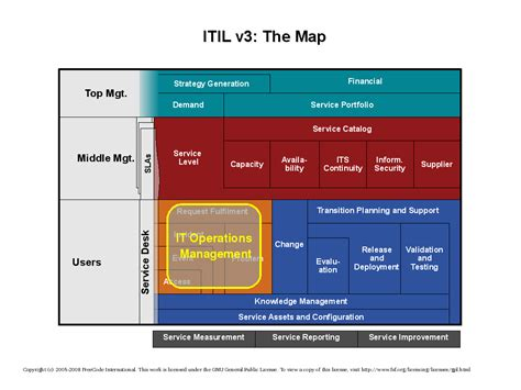 psu it service itil service operations bing images