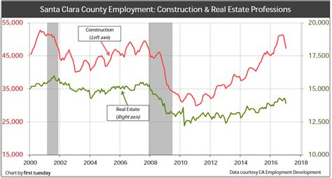 Santa Clara Mba Placement by Santa Clara County Regional Housing Indicators