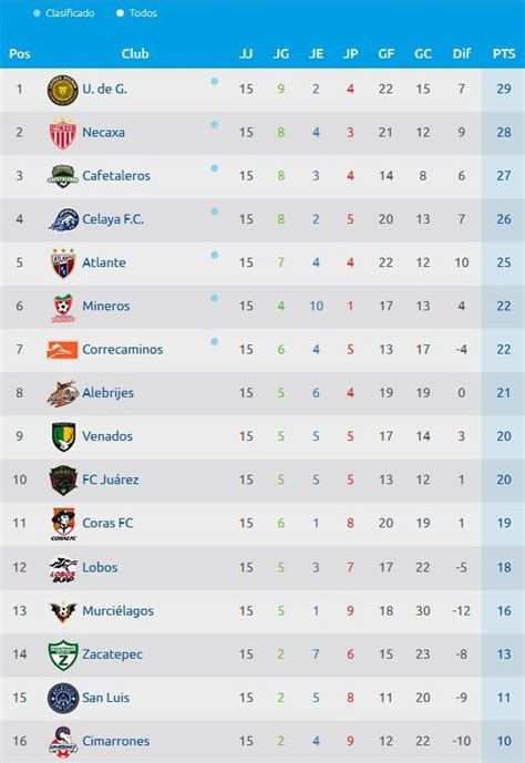 Calendario Liguilla Mx 2015 Search Results For Tabla Liguilla 2016 Calendar 2015