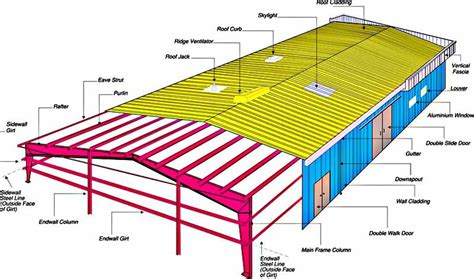 structural layout of industrial building pin by shreeragamap on skyflexsystem pinterest pre