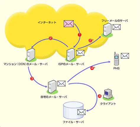mail sosystem co jp loc us 究極ホーム ネットワークへの道 最終回 複数の電子メール アドレスを統合するための受信用メール サーバの構築と
