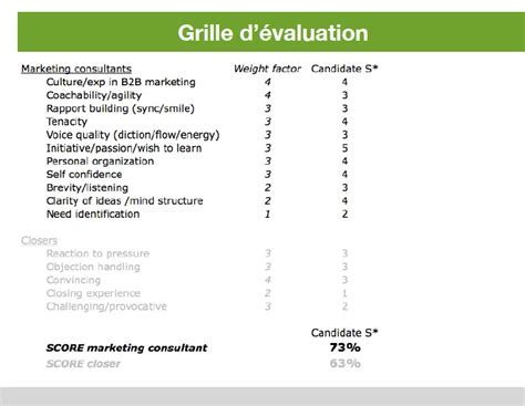 Grille Evaluation Cv by Comment Recruter 233 Quipe De Prospection Iko Sidetrade
